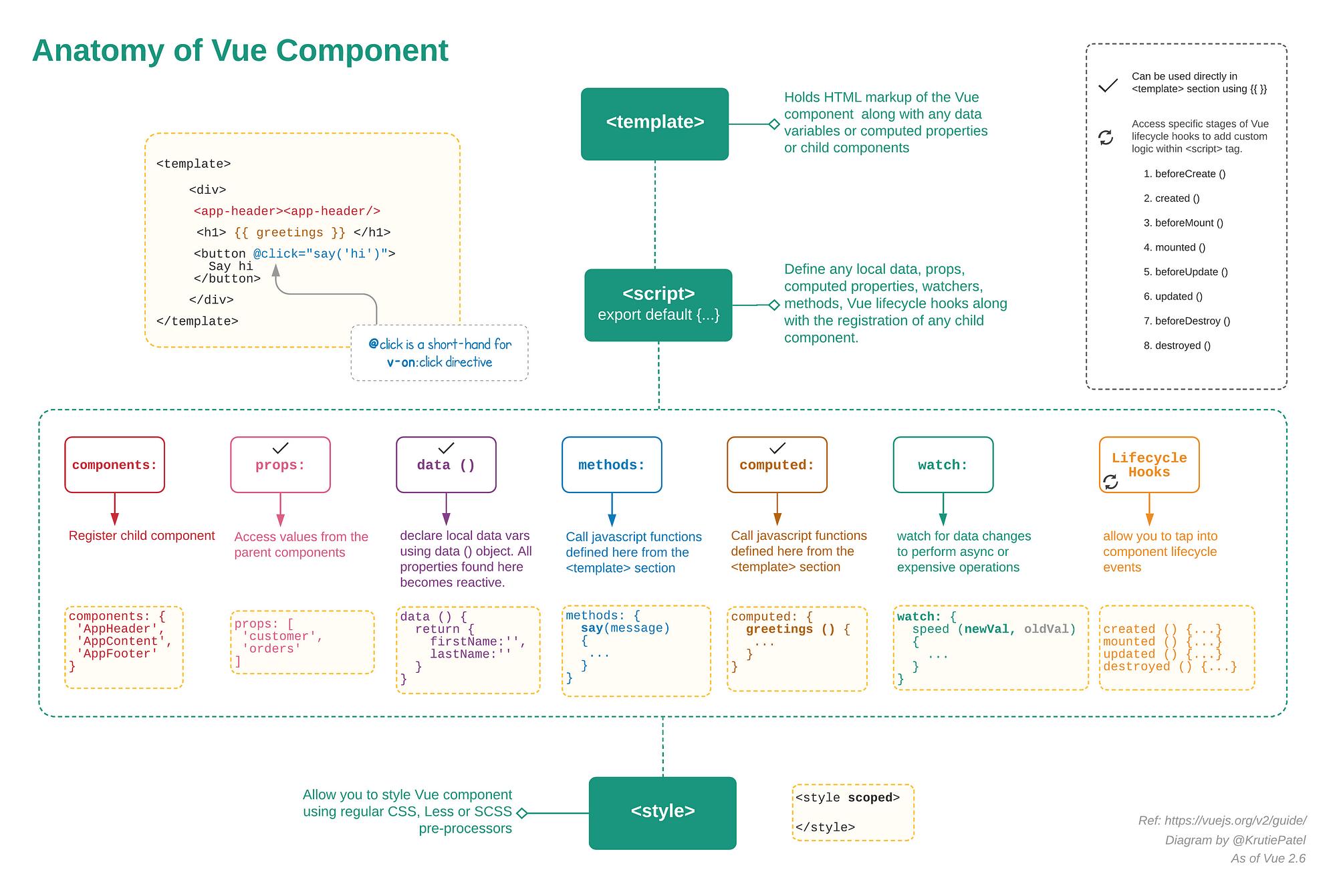 GitHub - dekadentno/vue-cheat-sheet: My cheat sheet for vue