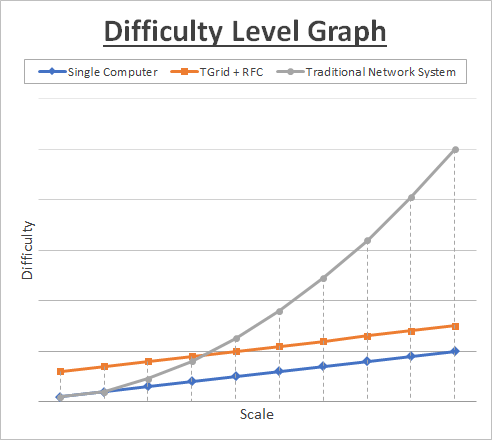 Difficulty Level Graph