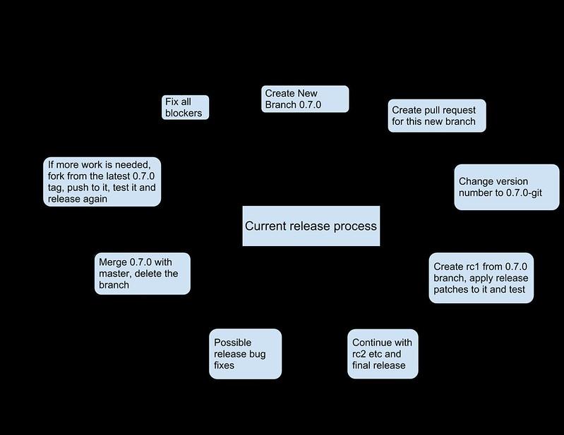 manual flow chart