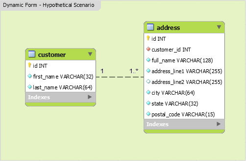 Dynamic Forms With Yii2 relation trait (VERY EASY