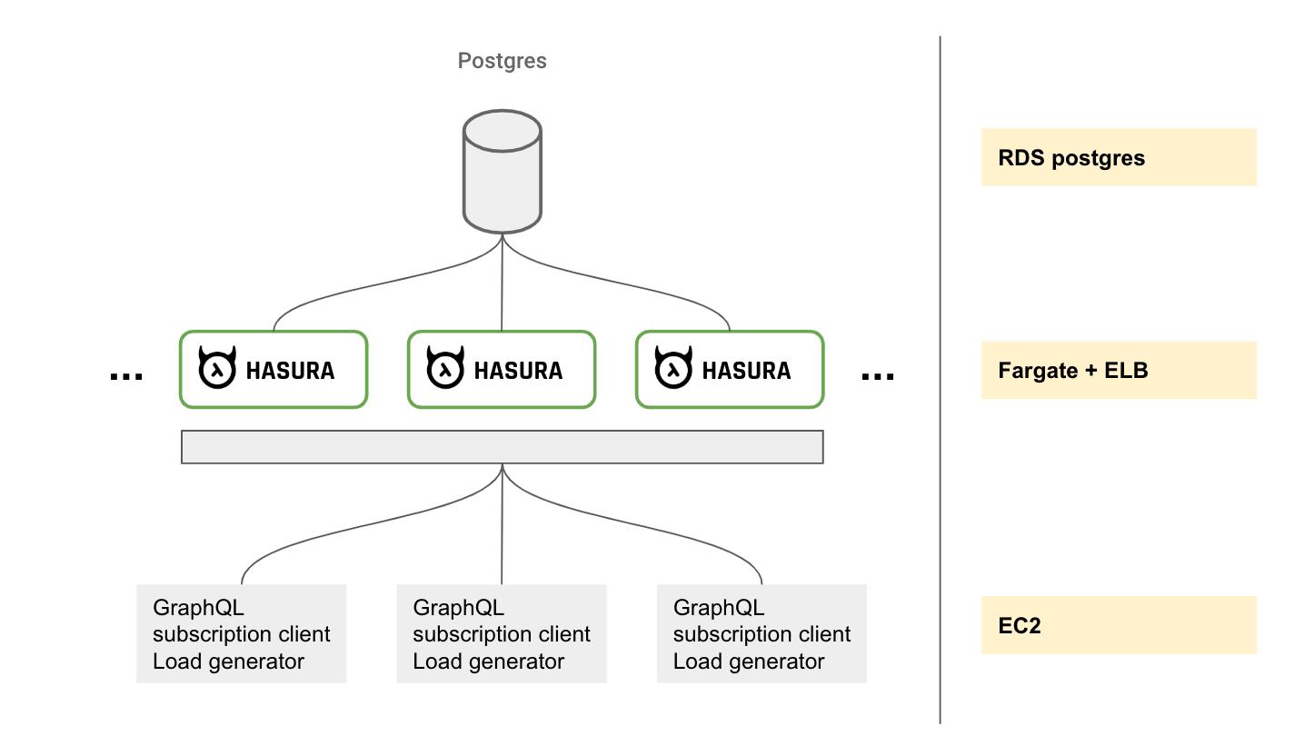 testing-architecture