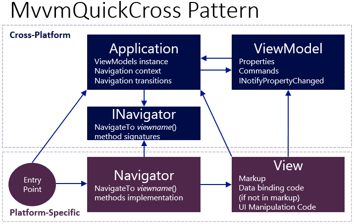 MvvmQuickCross Pattern