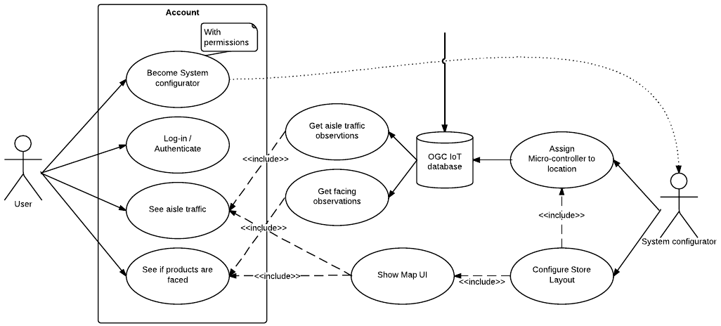 Use cases thatgeoguyengo500 wiki github use case diagram for website ccuart Gallery