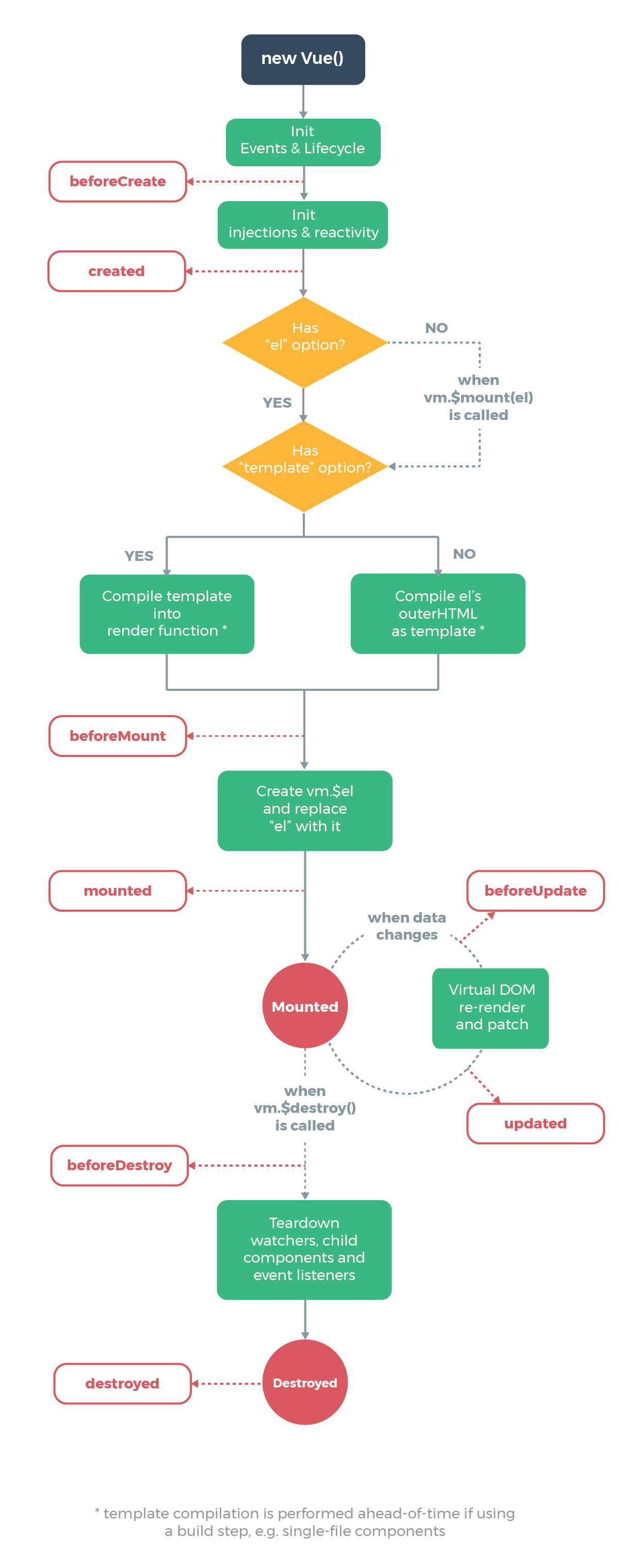 Vue component's life cycle