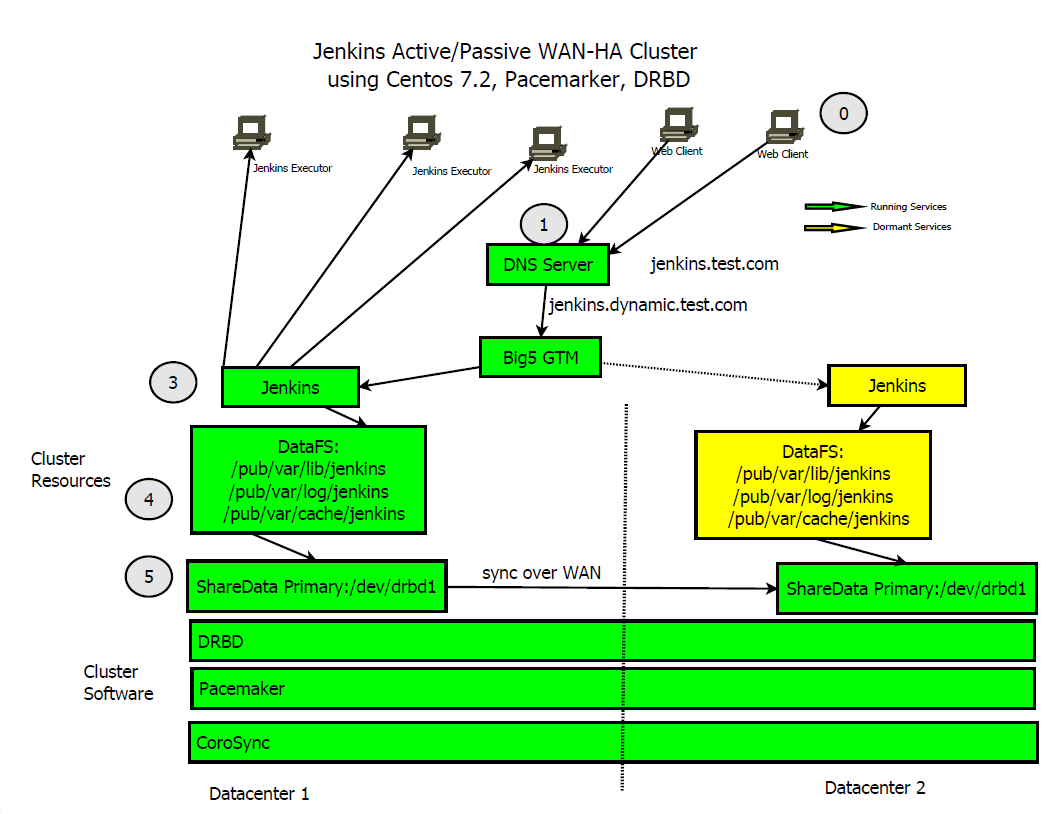Researching on Jenkins in a high availability configuration