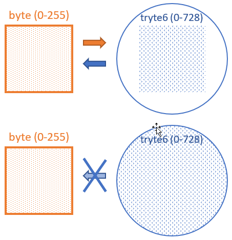 A tryte6 won't fit in a byte