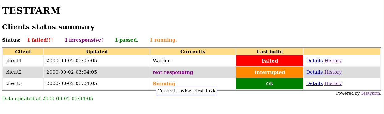TestFarm Summary