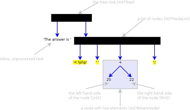 A syntax tree