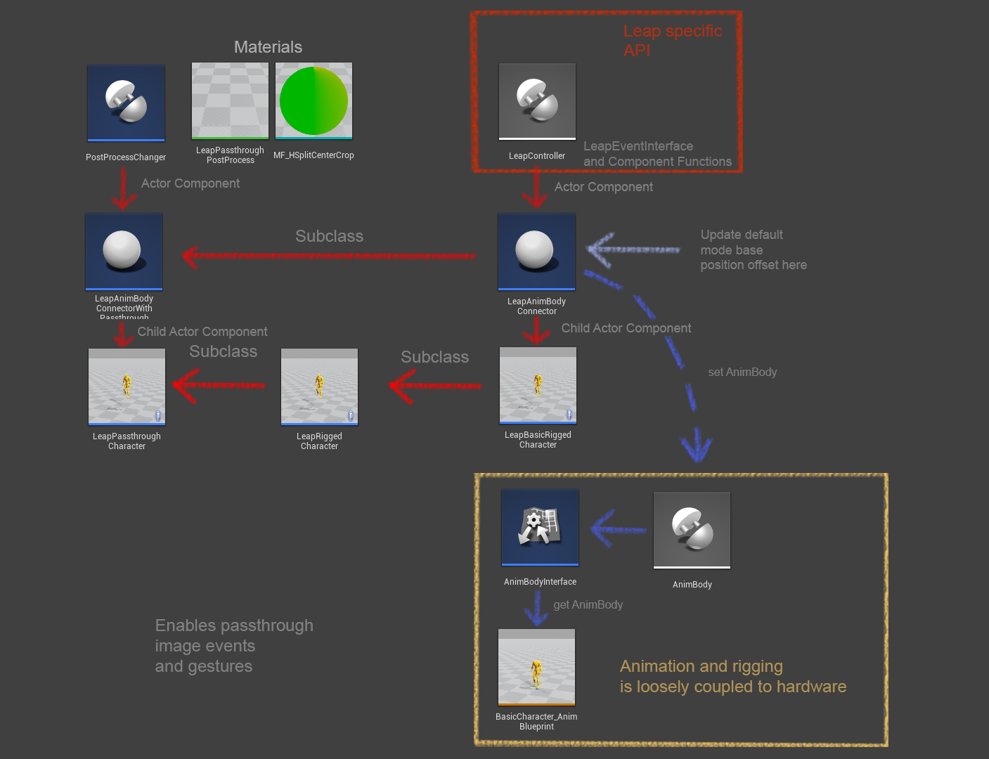 Leap ue4readme at master getnamoleap ue4 github convenience content is built with re usability in mind below is a diagram showing how all the blueprint classes relate malvernweather Images