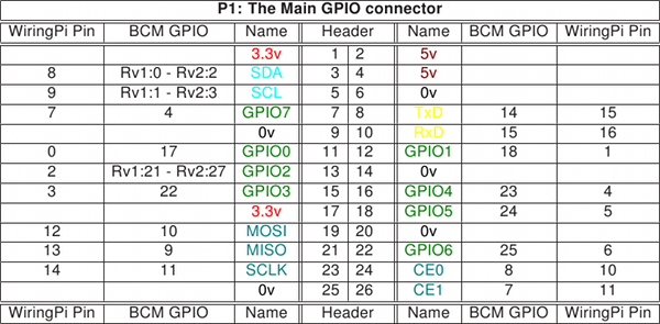 wiring pi pin numbering chart