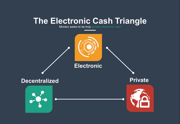 Electronic cash triangle