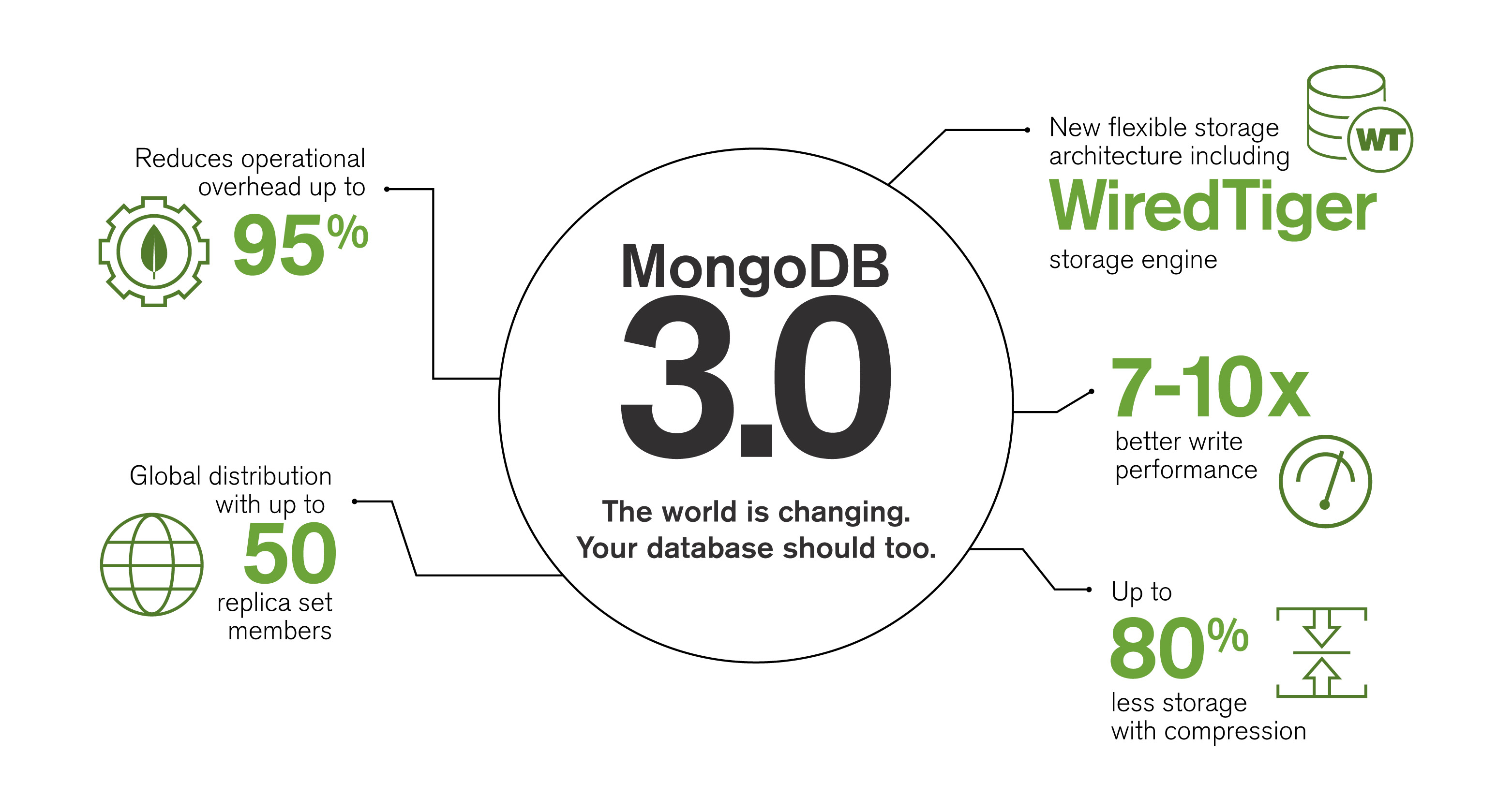 Deprecated system collections in Mongodb 3 0 · Issue #67