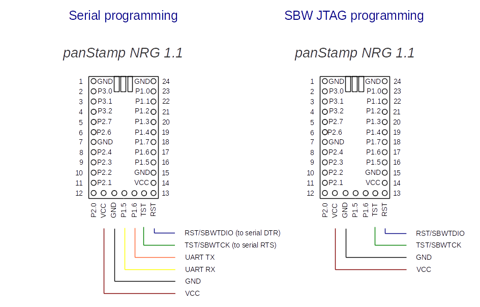 panStamp NRG - programming methods