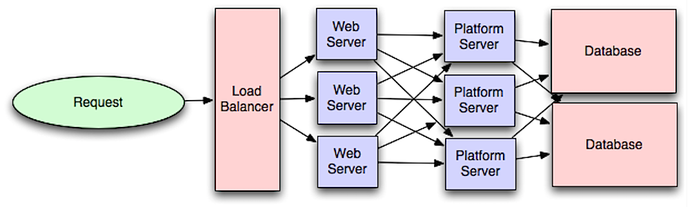 Source: Intro to architecting systems for scale