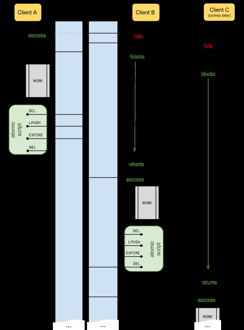 python-redis-lock flow diagram