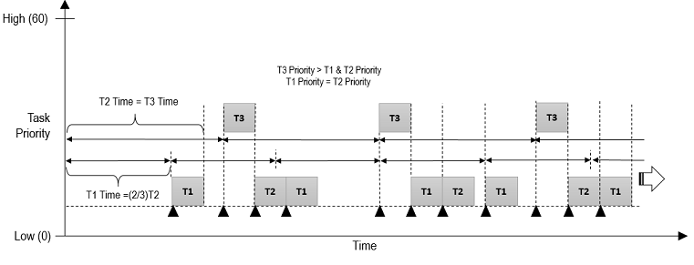 Figure 2 – QuarkTS Non-Preemptive Priority Scheduling Example with three (3) tasks attached
