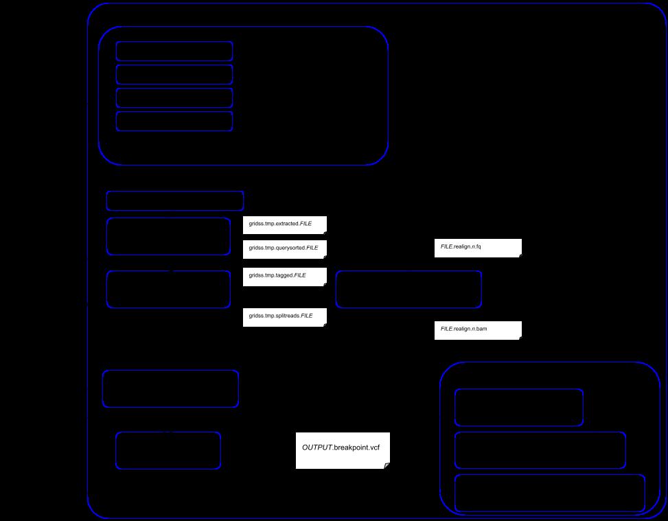 GRIDSS data flow diagram