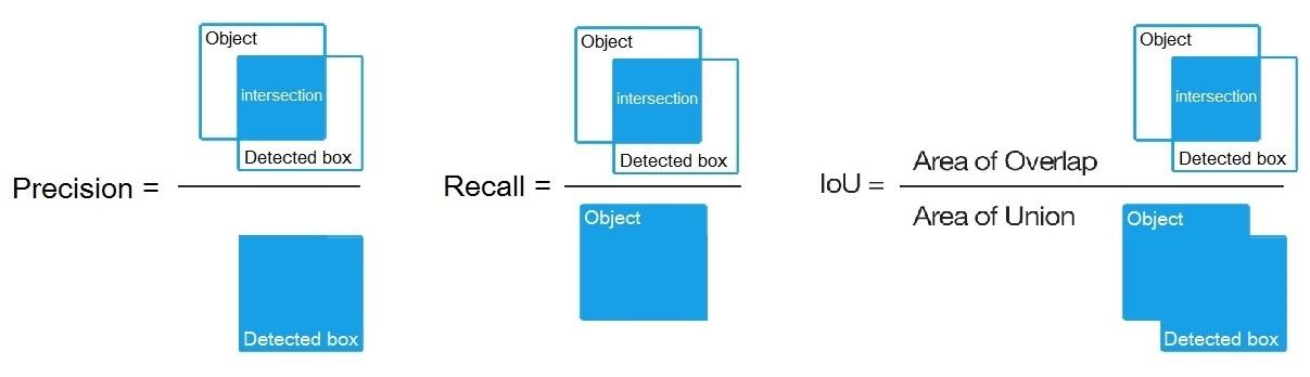 precision_recall_iou