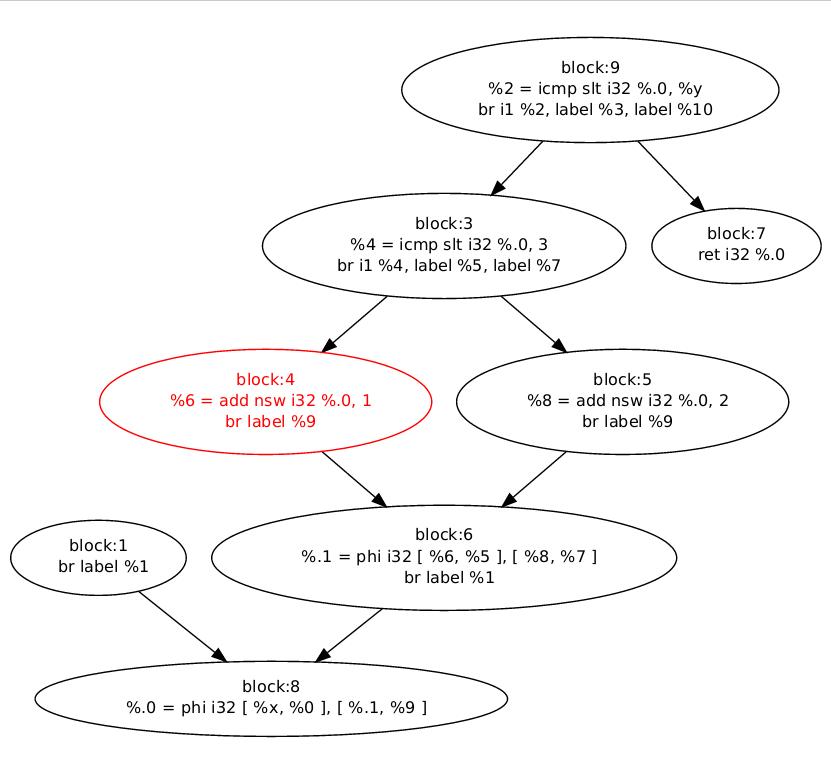 Llvm broken control flow graph
